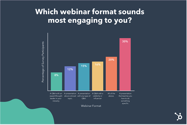 Which webinar format is most engaging?
