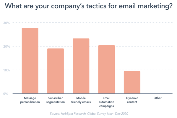 HubSpot State of Marketing 2020 data on personalized email