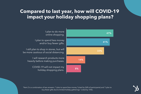 We asked nearly 300 consumers how they thought covid-19 would impact holiday shopping this year.