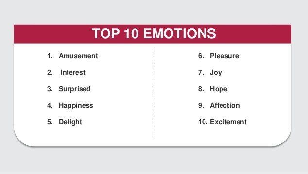 List of ten emotions that drive a response in readers writing skills