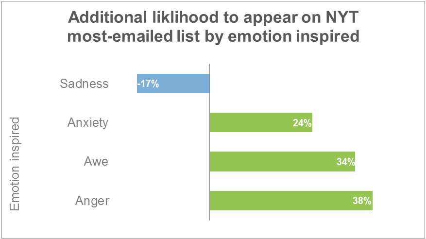 angershare in Emotional Marketing
