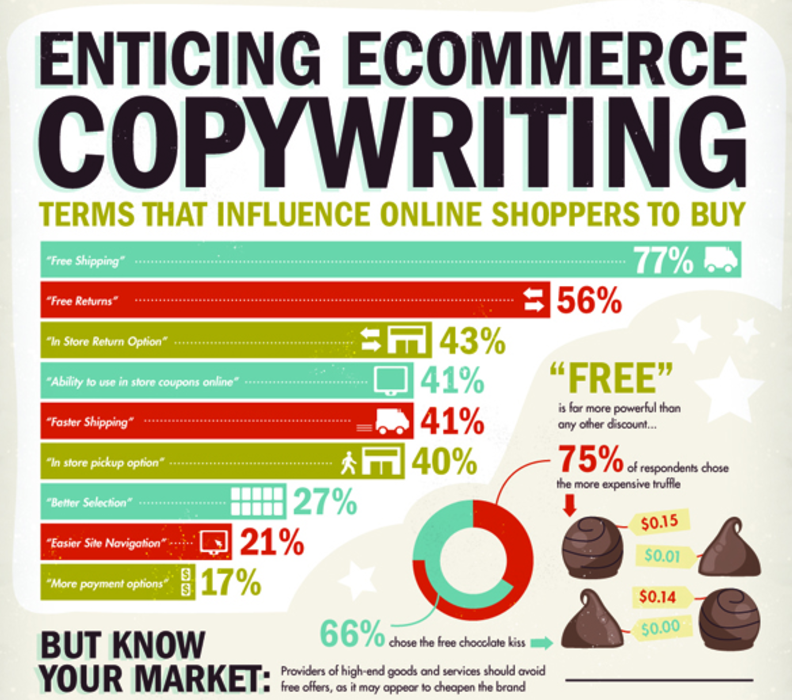 ecommerce words in Emotional Marketing