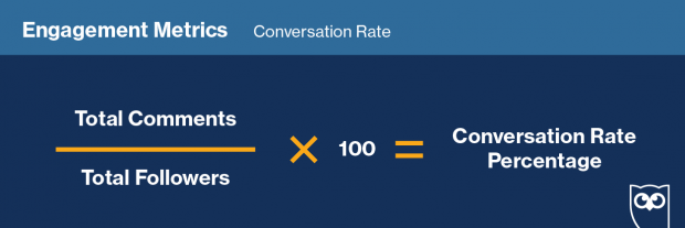 "Formula showing how to calculate ""Conversation Rate"" on social media"