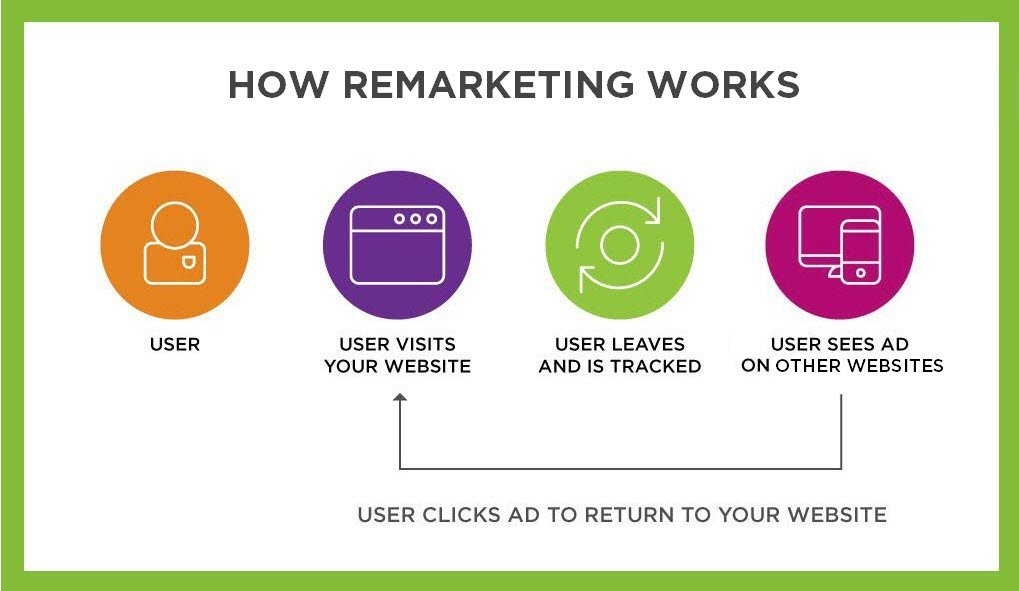 Graphic of how remarketing works