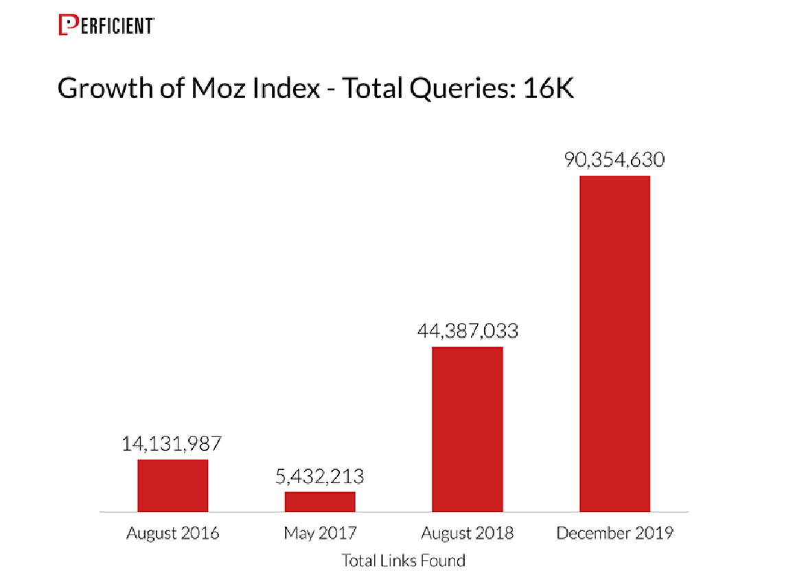 Growth of the Links Explorer Index