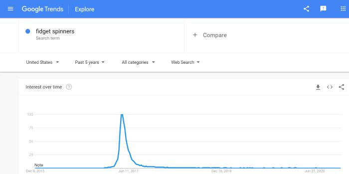 Advanced Affiliate Marketing Strategies Google trends