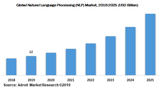 Global Natural Language Processing value