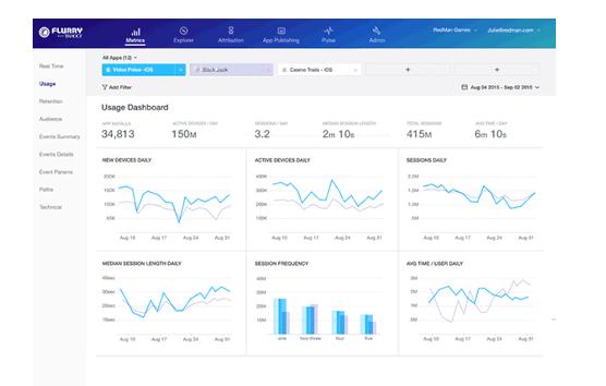 Mobile app analytics Flurry