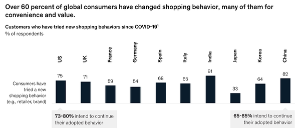 chart: global consumers have changed brands