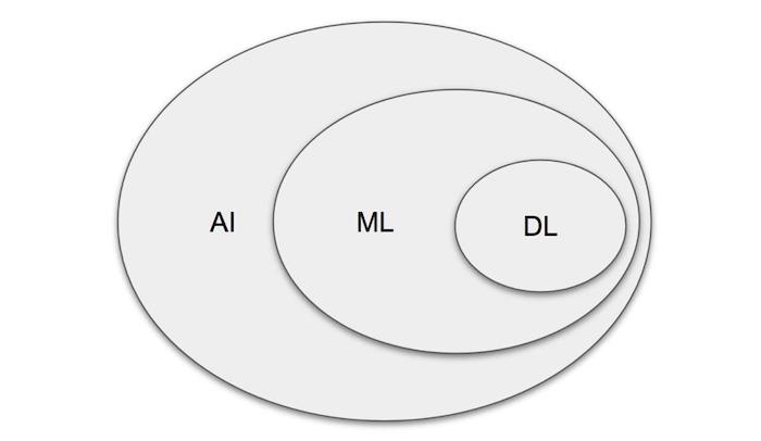 Natural language processing vs AI vs machine learning