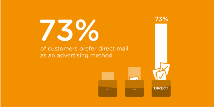 customers prefer direct mail stat