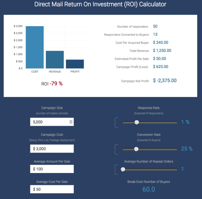calculate ROI for direct mail