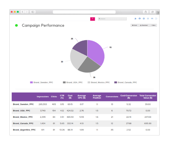 ppc automation report garden campaign