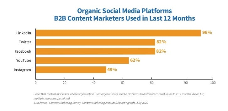 Organic social media platforms B2B marketers used in past 12 months