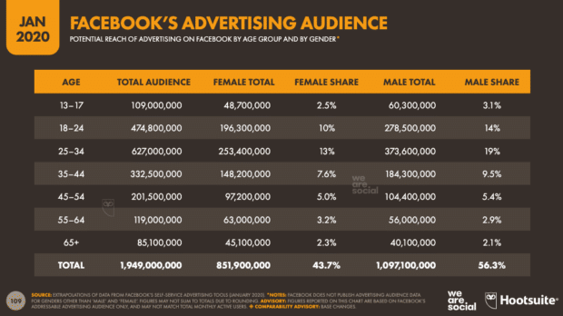 chart: facebook advertising reach by gender and age