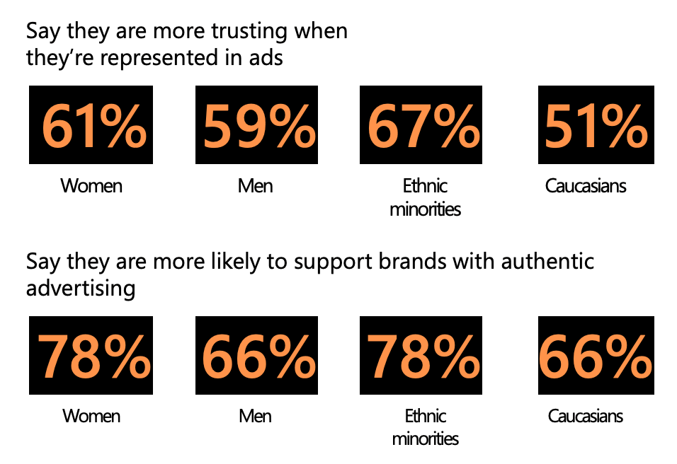 statistics of women, men, and ethnic minorities who are more trusting when they see themselves represented in ads
