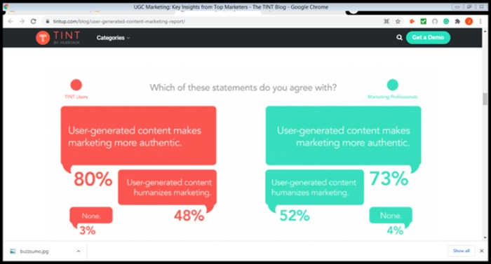 User generated content is popular in social media marketing shortcuts