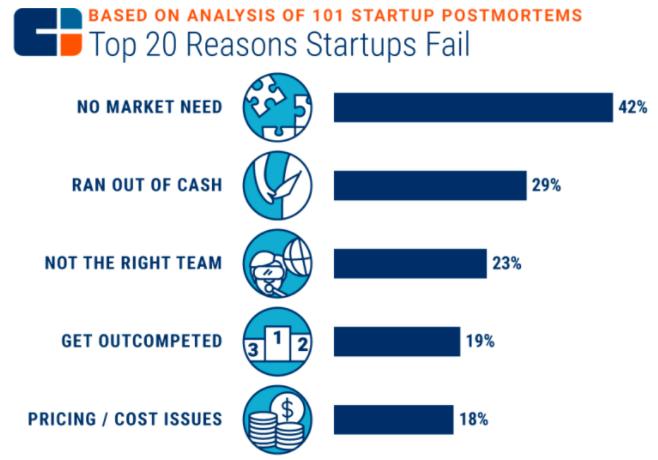 Target markets - Reasons startups fail