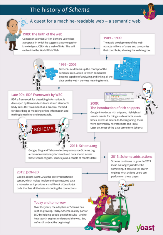 Infograph of the history of Schema