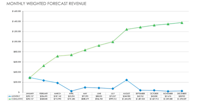 Instructions for Creating Sales Forecast to Predict Revenue - Create a Tracking System