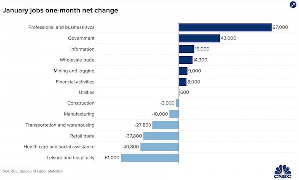 CNBC example of data visualization