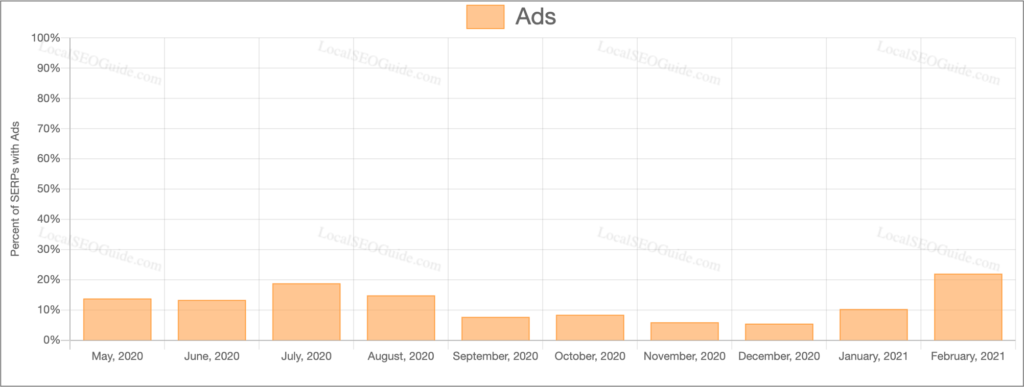 Percent of Google Ads In SERPs
