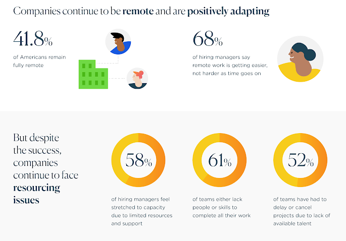 stats about virtual team building from upwork