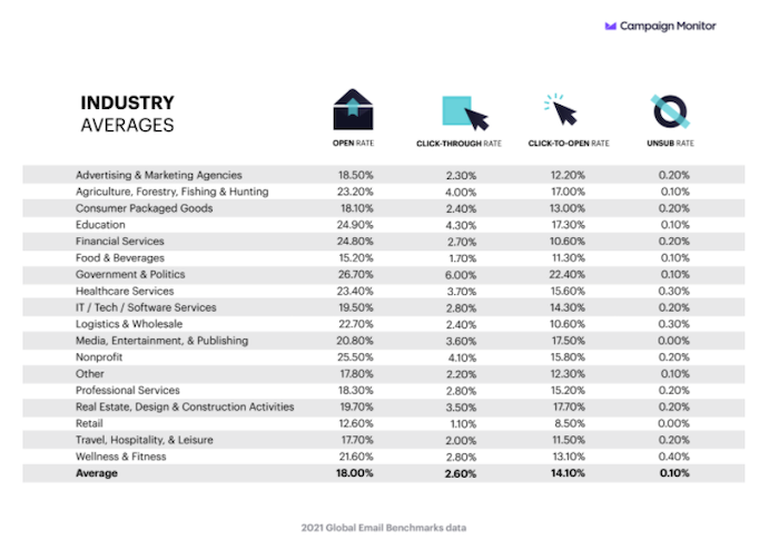 How to Calculate Your Click-to-Open Rate - table of click to open rates across industries
