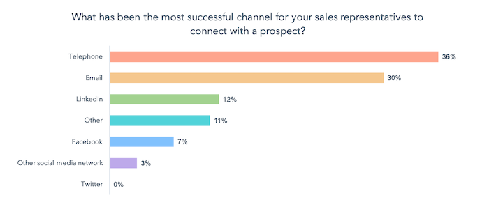 Call-only ads - HubSpot State of Inbound