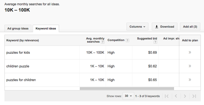 Strategies for Using Niche Marketing to Reach Small Audiences - Use More General Keywords