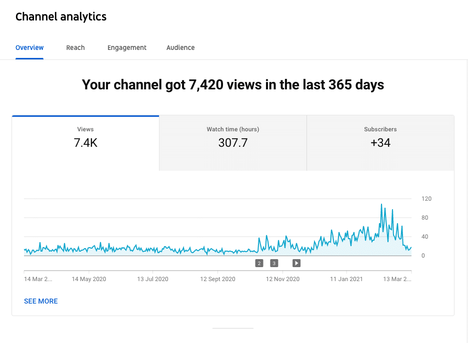 channel analytics overivew