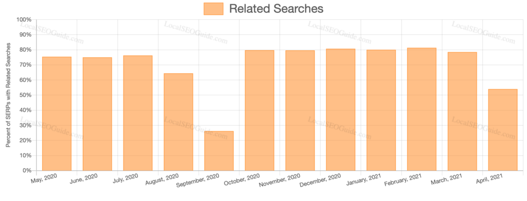 Google Related Searches SERP Feature April 2021