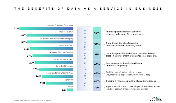 benefits of data as a service chart