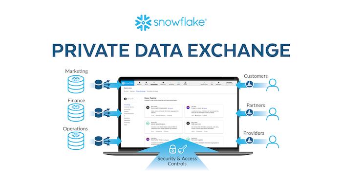 snowflake data as a service tool