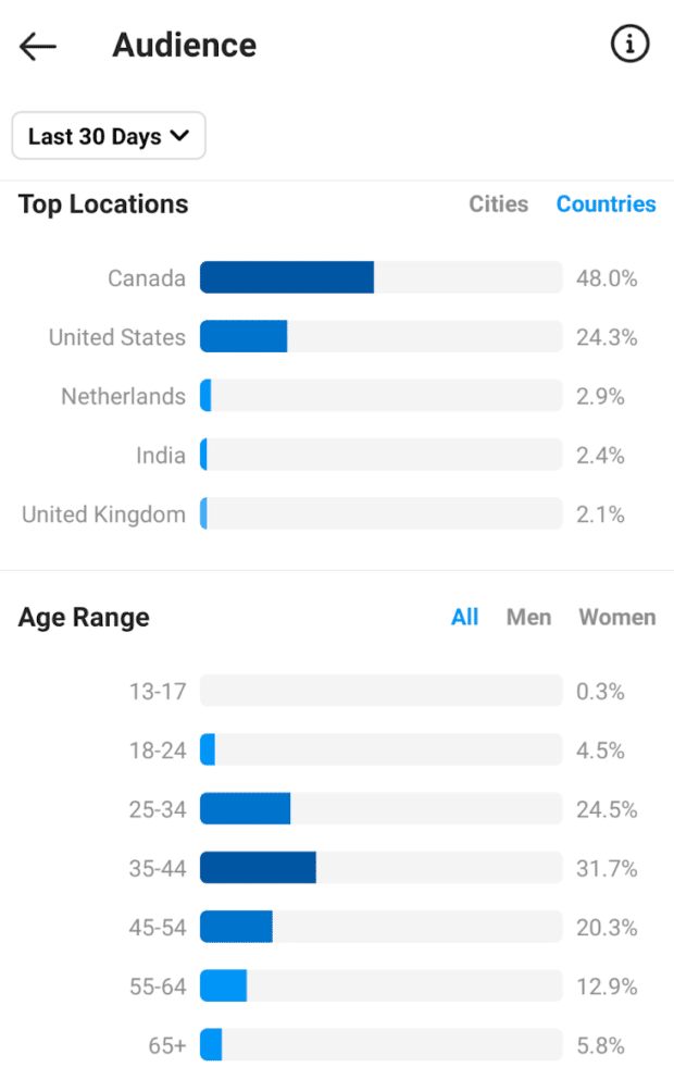 Instagram Insights audience location and age range