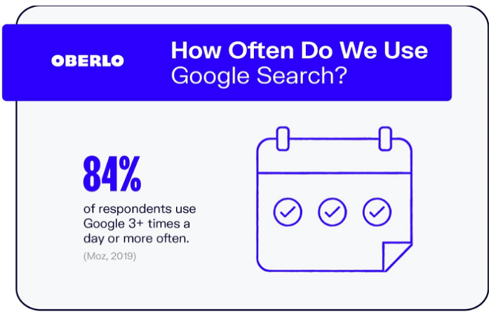 An image from Oberlo showing 84% people use Google search engine 3+ times in a day, offering a strong reason to set up ads for multiple locations.