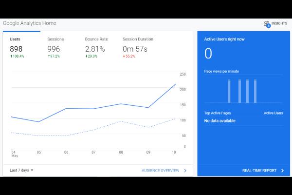 semantics for google analytics dashboard