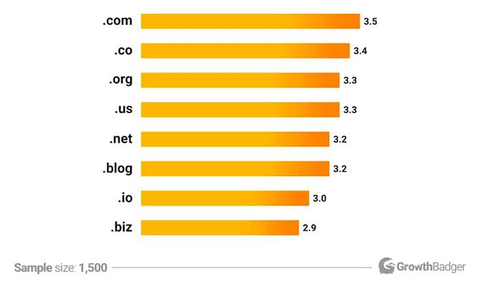 How Does Your Top-Level Domain Affect SEO