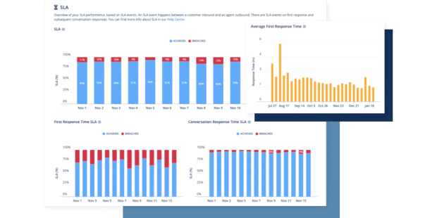 screenshot showing customer care metrics in Sparkcentral