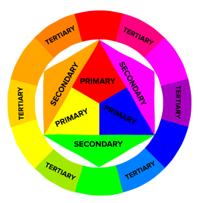 Circular color theory model with labels for primary colors, secondary colors, and tertiary colors