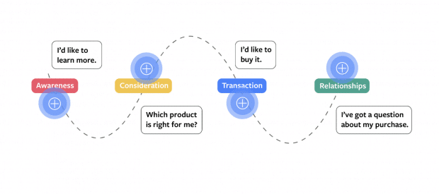 """4-step consumer journey diagram, with step 4 as """"I've got a question about my purchase"""""""