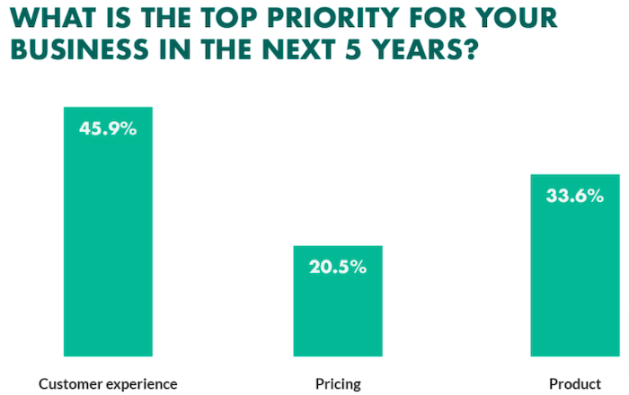 Customer satisfaction is a major priority for businesses