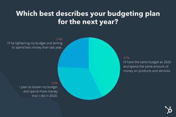 poll results for the question which best describes your budget plan for the next year with most respondents saying their budget will remain the same.
