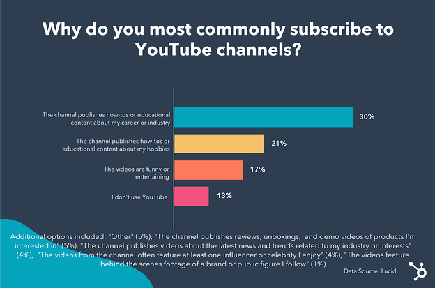 Infographic on why people subscribe to YouTube channels.