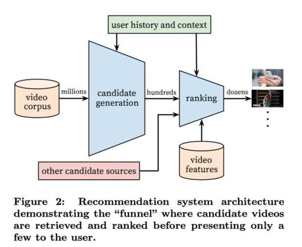 YouTube recommendation system architecture