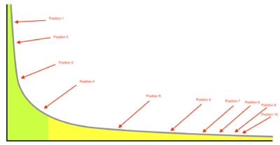 long tail distribution graph annotated for serps