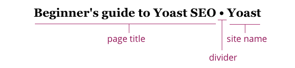 Beginner's guide to Yoast SEO: page titles