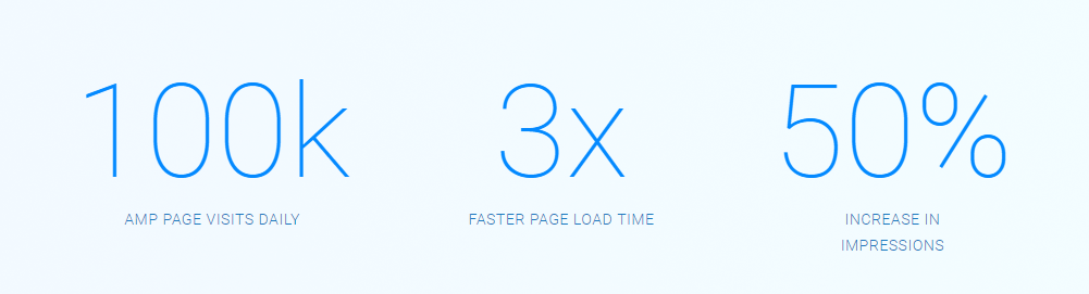 pagespeed insights case study on AMP