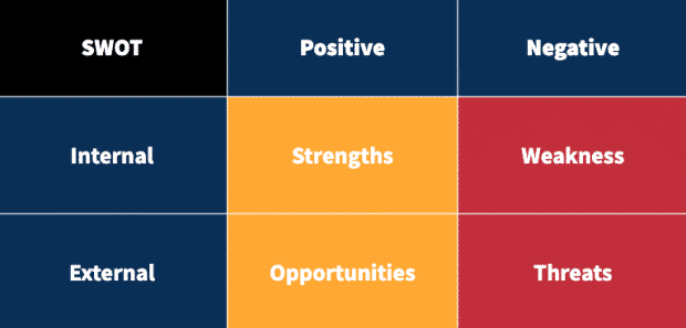 Chart showing a SWOT analysis template