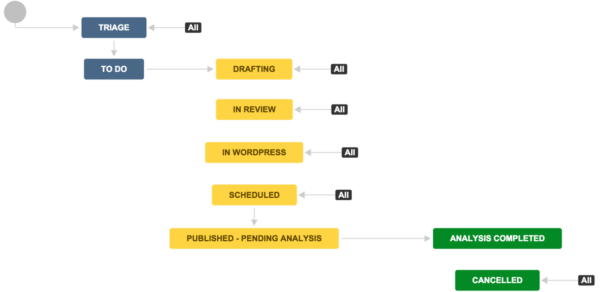 An example of a content workflow made with Jira software